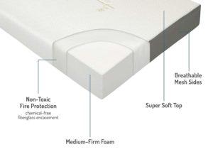 Milliard Tri Folding Mattress features