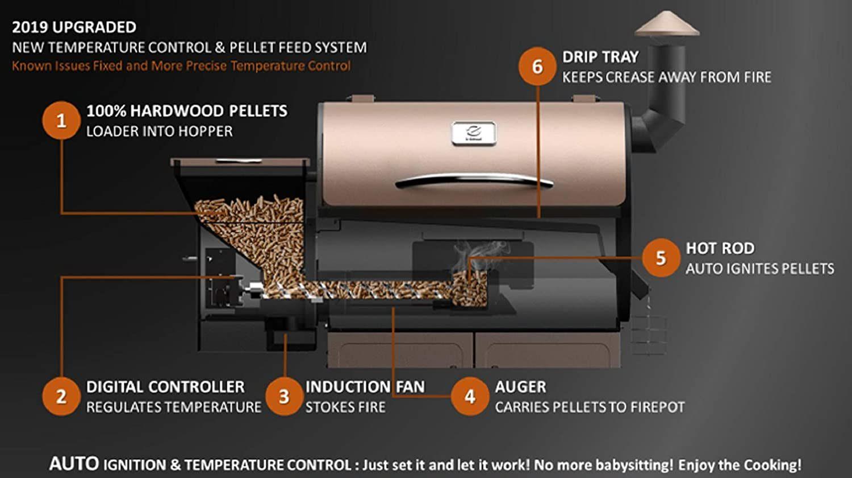 Z Grills ZPG Wood Pellet Grill & Smoker